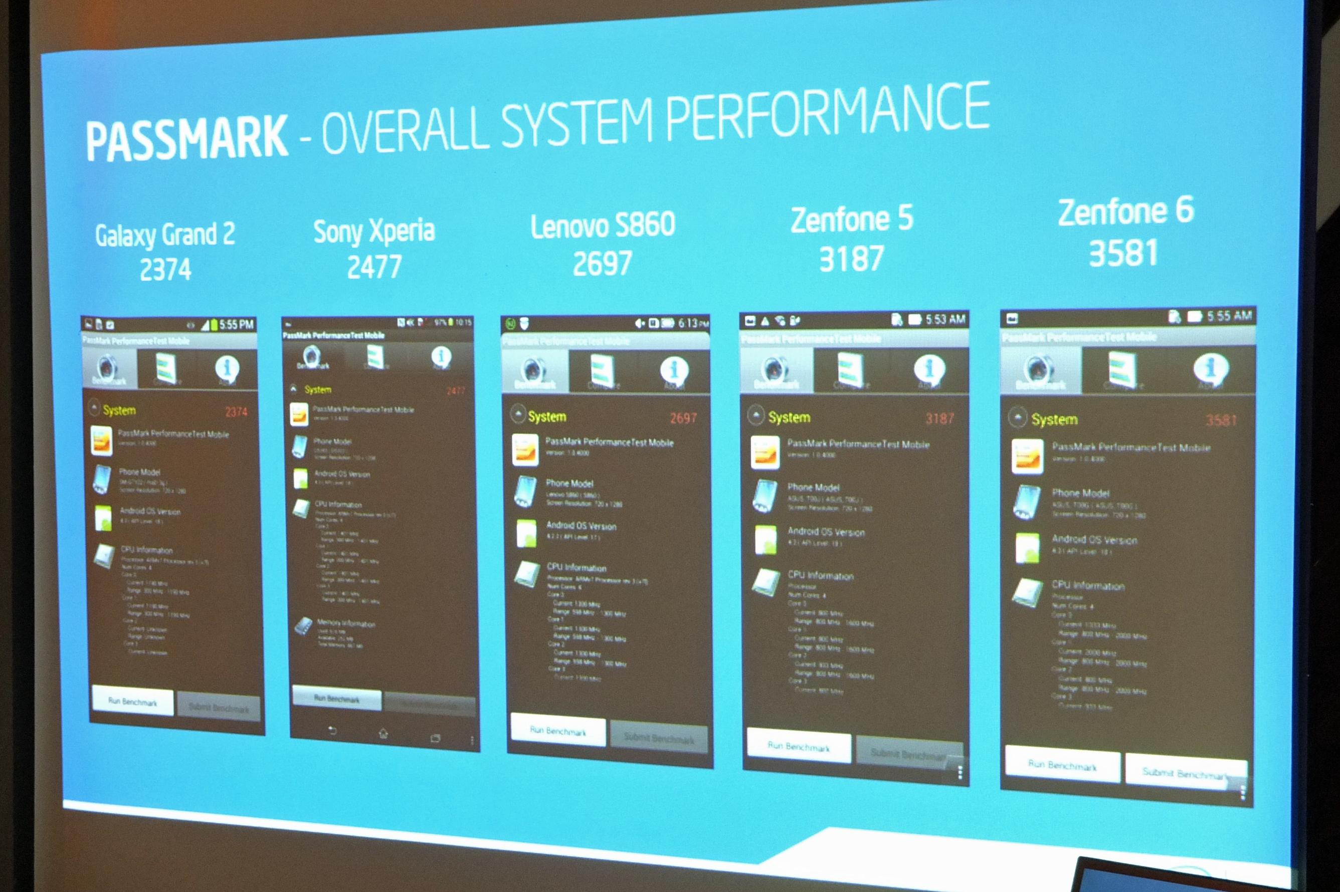 ASUS ZenFone Benchmark Test