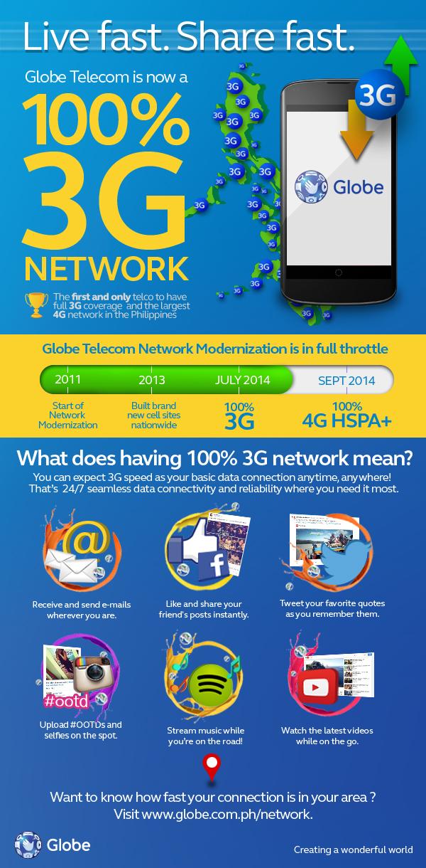 3G Infographics