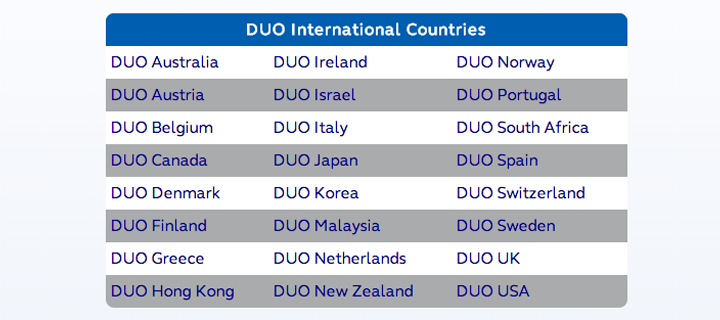 Globe DUO International