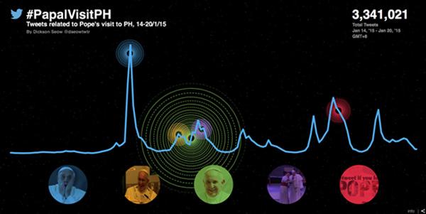 Smart Papal Visit Chart