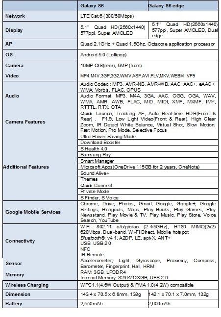 Samsung Edge Spec