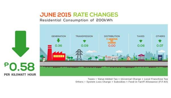RATES JUNE 2015 v2