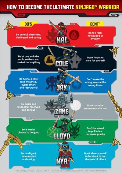 Ninjago Infographic