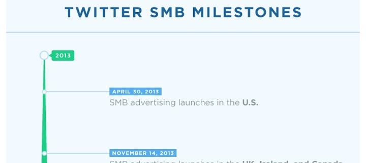 Twitter Ads now available in over 200 countries and territories