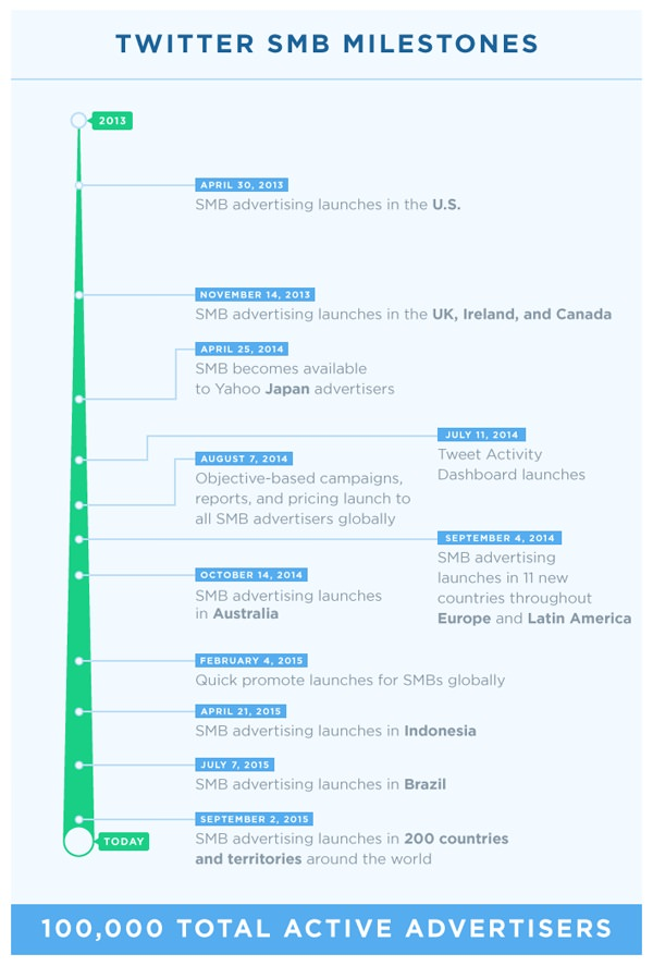Twitter SMB milestones