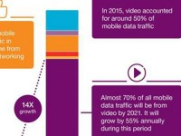 Ericsson Mobility Report: 5G mobile subscriptions to hit 150 million by 2021