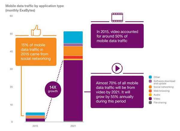 Ericsson-Mobility-Report-5G---mobile-subscriptions