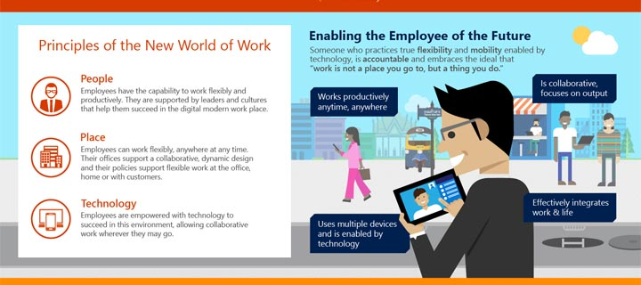 Filipino employees ready for modern workplace and urge organizations to meet expectations of today's New World of Work