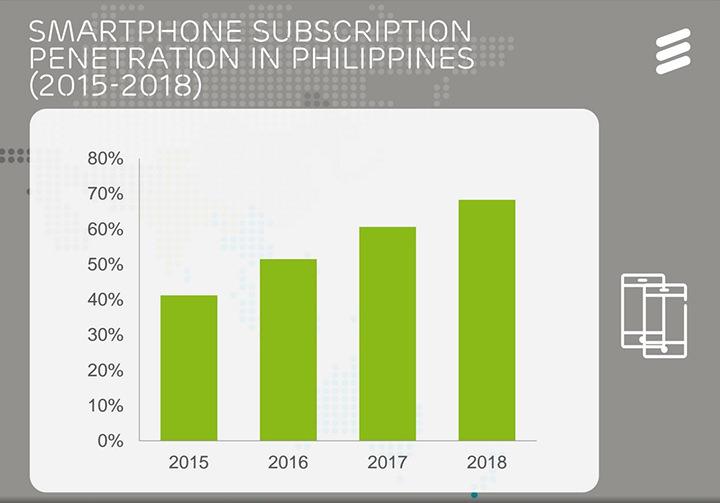 Ericsson Mobility Report 2015