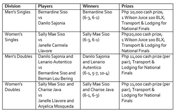 Siso-Siblings-Dominate-the-PPTO-Cagayan-de-Oro-leg
