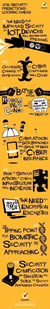 Symantec_2015 Security Predictions_141121