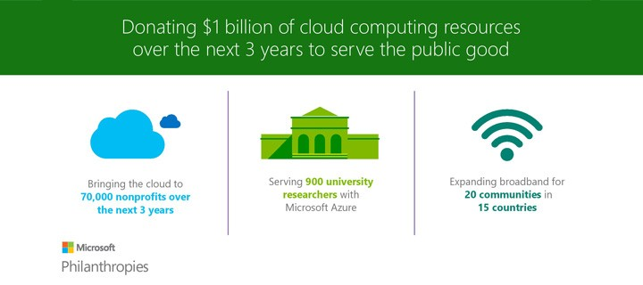 Microsoft Philanthropies announces commitment to donate $1 billion in cloud computing resources to serve the public good
