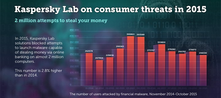 Kaspersky Lab: Mobile banking threats among the top 10 malicious financial programs for the first time