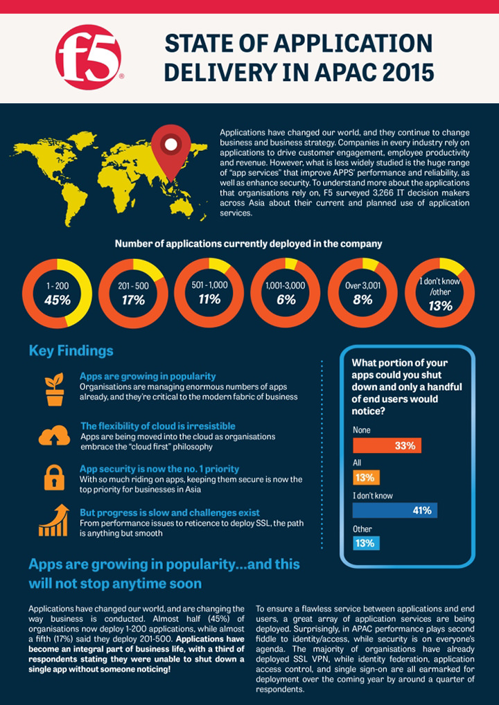 F5 Networks releases State of Application Delivery Survey 2015 findings