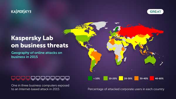 Percentage of attacked corporate users in each country