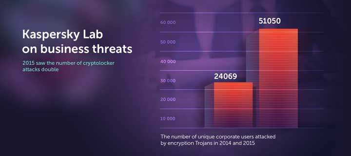 Kaspersky Lab on business threats: 2015 saw the number of cryptolocker attacks double