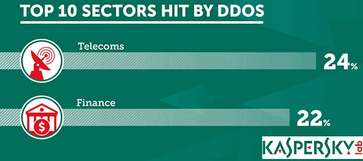 Finance, Telco and IT Sectors Top Targets for DDoS Attacks in 2015