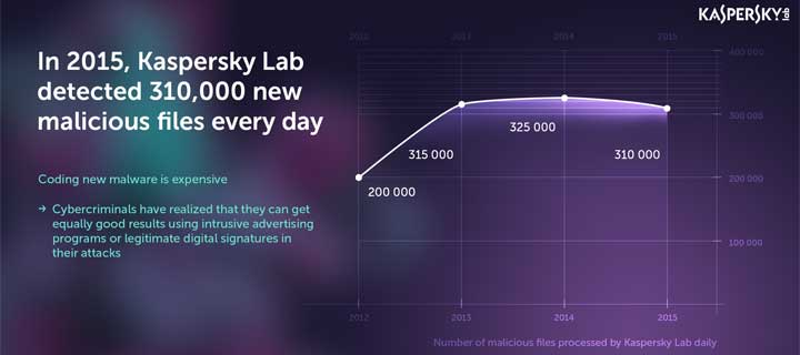 Kaspersky Lab's New Malware Count Falls by 15,000 a Day in 2015, as Cybercriminals Look to Save Money