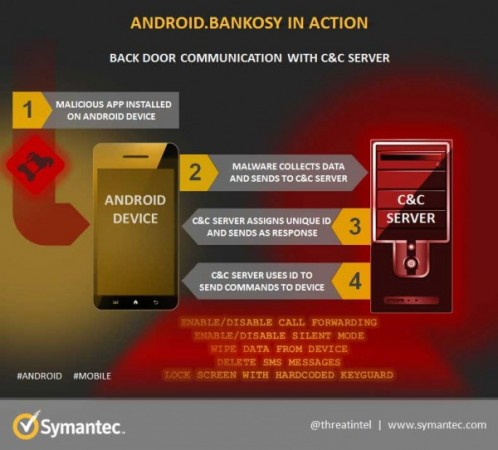 Security-Blog_Android-Bankosy