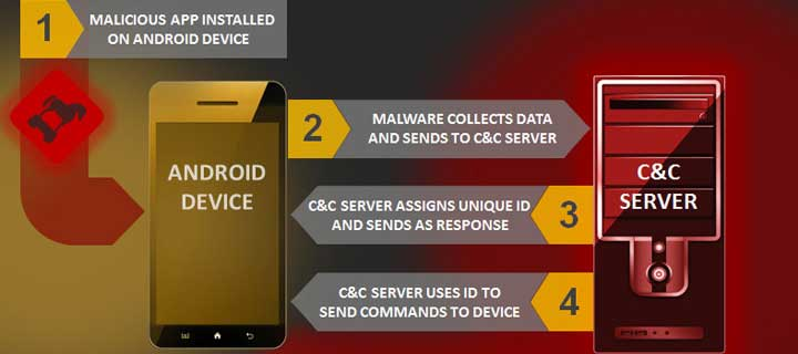 Android.Bankosy gets updated to steal passwords sent through voice calls generated by 2FA systems.
