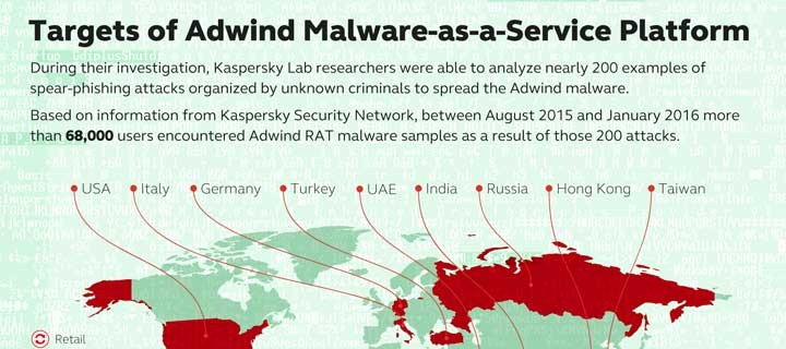 Adwind: Malware-as-a-Service Platform that Hit more than 400,000 Users and Organizations Globally