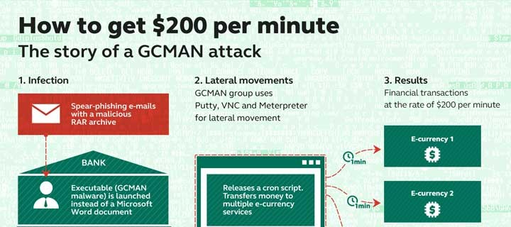Carbanak and beyond: banks face new attacks: Kaspersky Lab identifies new tricks and copycats of the infamous financial cyber-heist