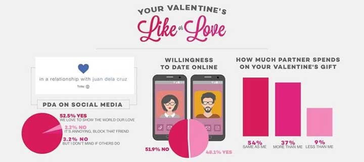 Less than Half of Filipinos are Fully Satisfied with the Valentine's Day Gifts they Receive