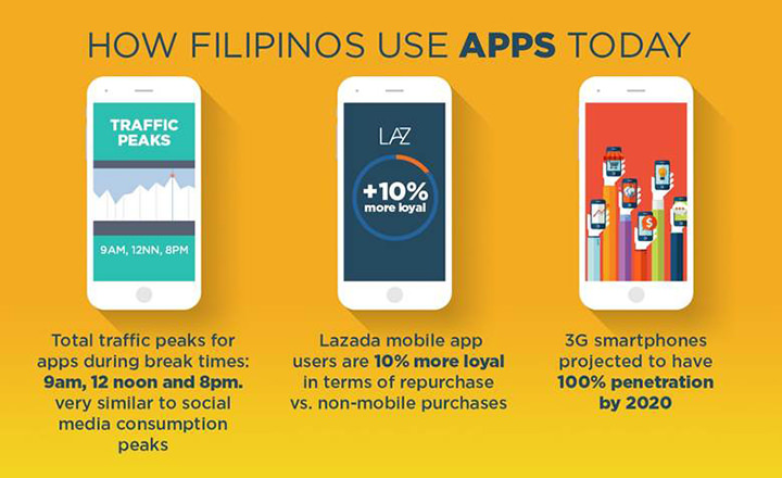Lazada PH on Mobile Commerce: We shop like we Facebook