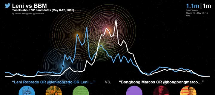 #TwitterElection Conversations Shift to Robredo and Marcos with VP Election Results Too Close to Call