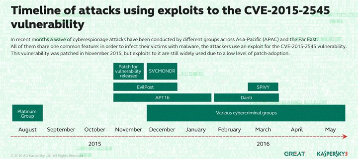Danti and Co.: Cyber espionage groups use a single vulnerability to target organizations around the world