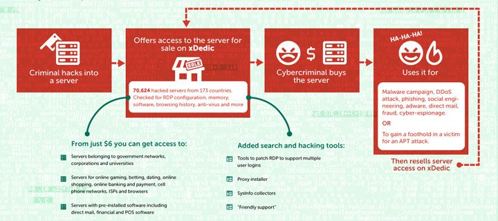 Who Else is Using your Servers? Kaspersky Lab Exposes Massive Underground Market Selling Over 70,000 Hacked Servers