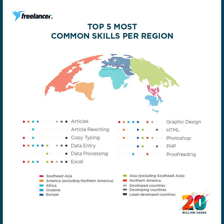 Freelancer.com, top 5 most common skills per region