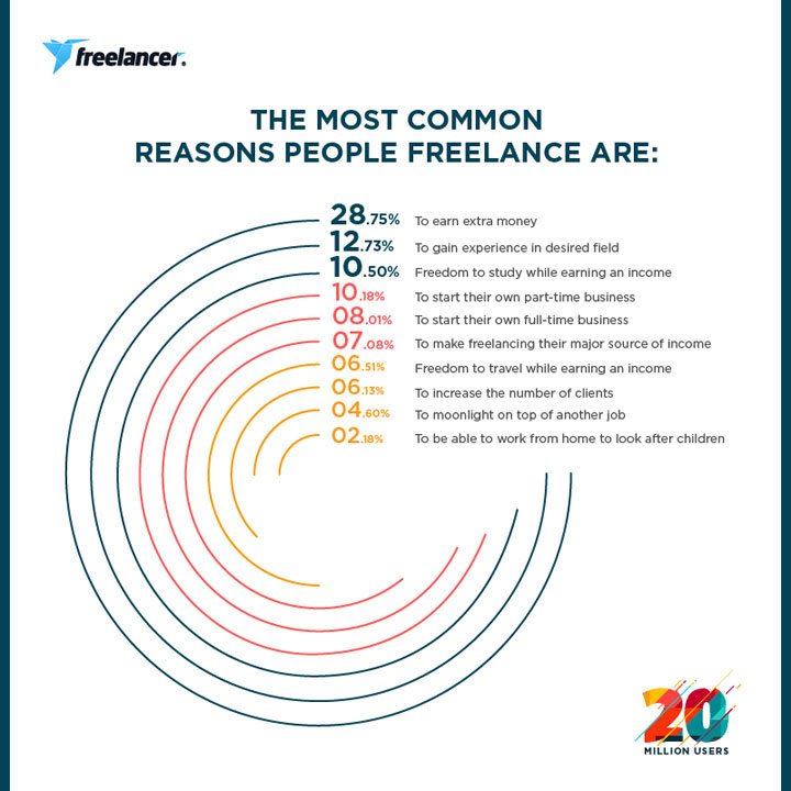 Freelancer.com, common reasons why people go freelance