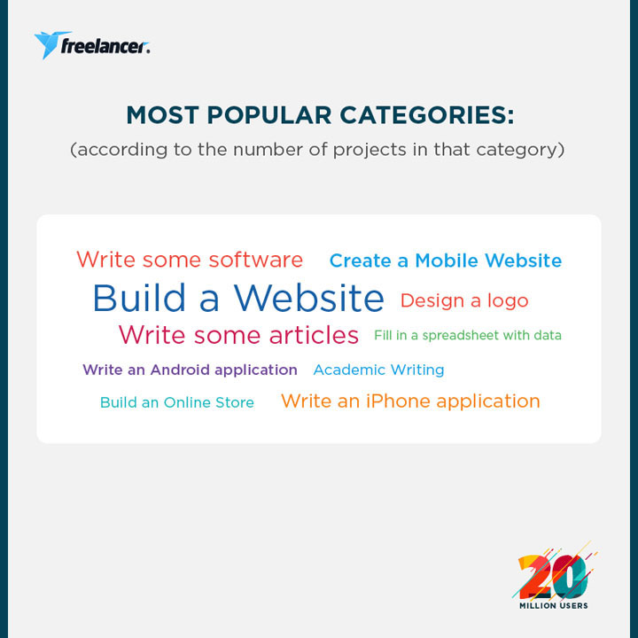 Freelancer.com, most popular project categories