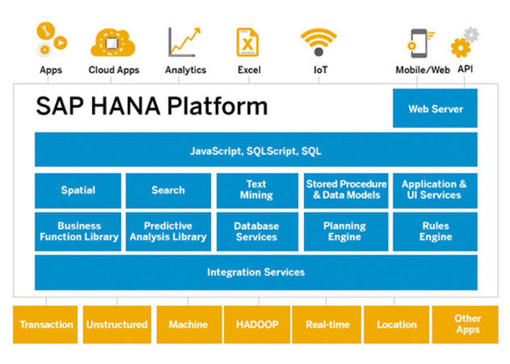 sap-hana-express-edition