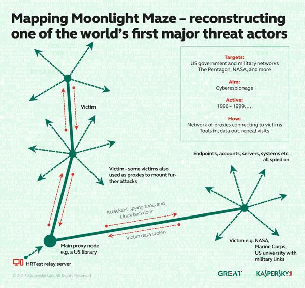 Kaspersky-Lab_Moonlight-Maze