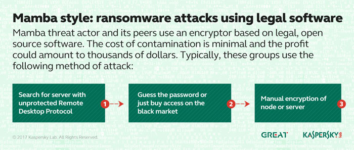 Kaspersky-Lab_identifies-ransomware-actors_Mamba_Style