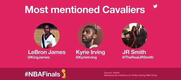 @warriors Dominate #NBAFinals and the Twitter Timeline