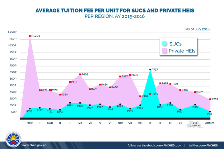 CHED Average Tution Fee, Colgate Scholarship Promo 2017