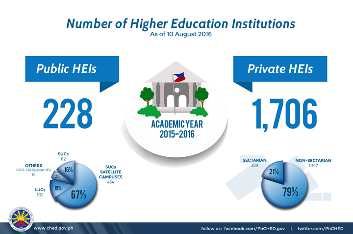 CHED HEIs, Commission on Higher Education, Colgate Scholarship Promo 2017