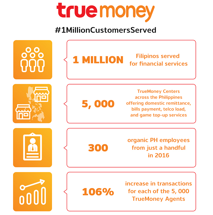 true money #1MillionCustomersServed