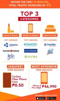 Shopee 11.11 Super Sale Top 3 Categories