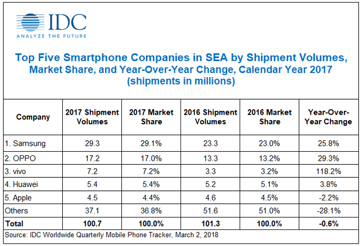 OPPO is number 2 in smartphone shipments in SE ASIA for 2017