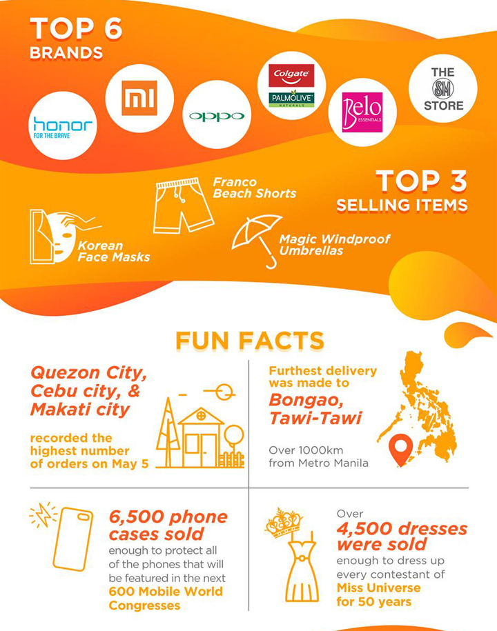 5.5 Shopee Super Sale, the biggest mid-year online sale in the Philippines, wrapped up with a bang last week with a mega 24 hour online shopping bonanza on 5 May.