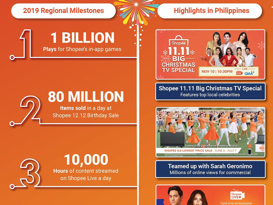 Shopee Rounds up Exceptional 2019; Envisions Online Shopping to Be More Personalized, Engaging, and Social in 2020