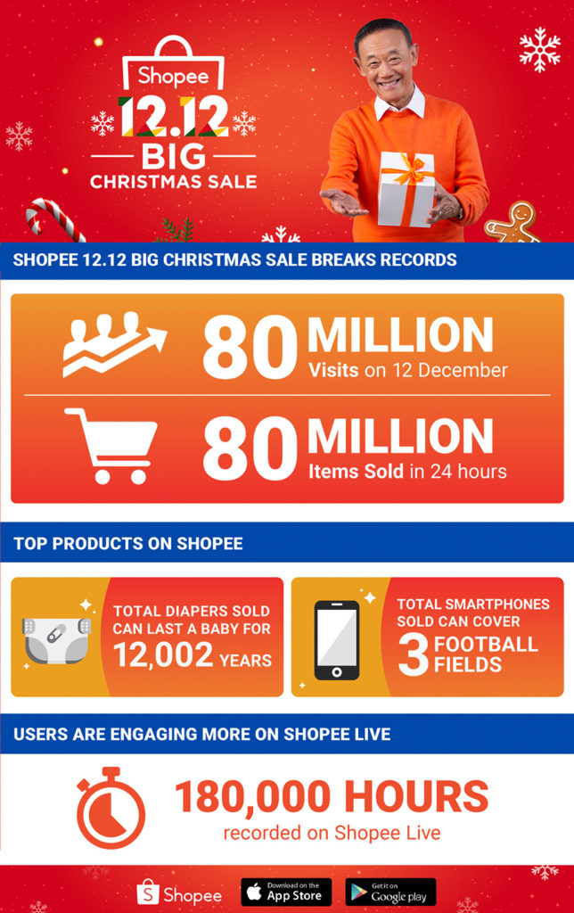 Shoppee 12.12 Infographic