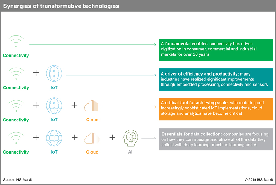 Synergies of transformative technologies