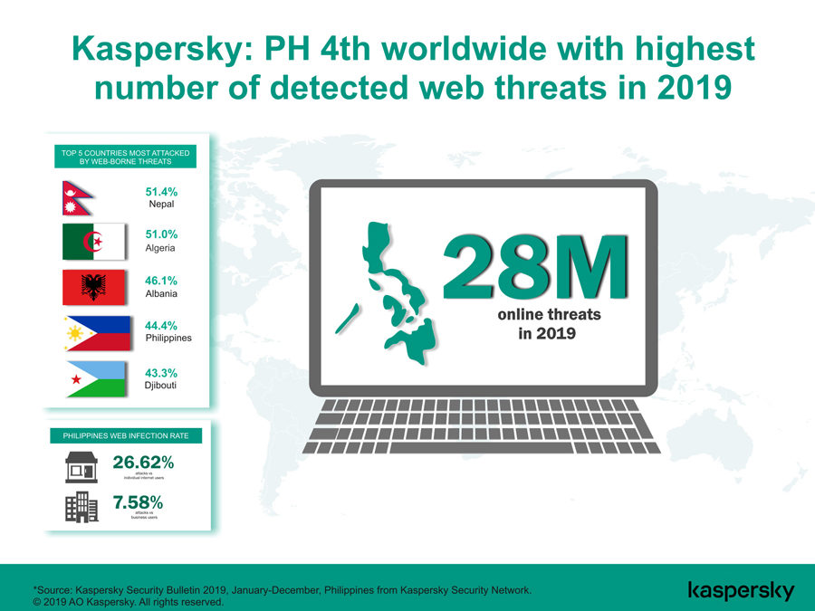 Kaspersky 2019 Report: PH Is World's 4th Country With Highest Number of Detected Online Threats