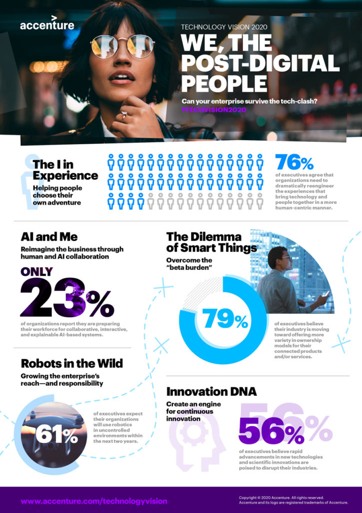 Accenture Technology Vision 2020: From Tech-Clash to Trust, the Focus Must Be on People