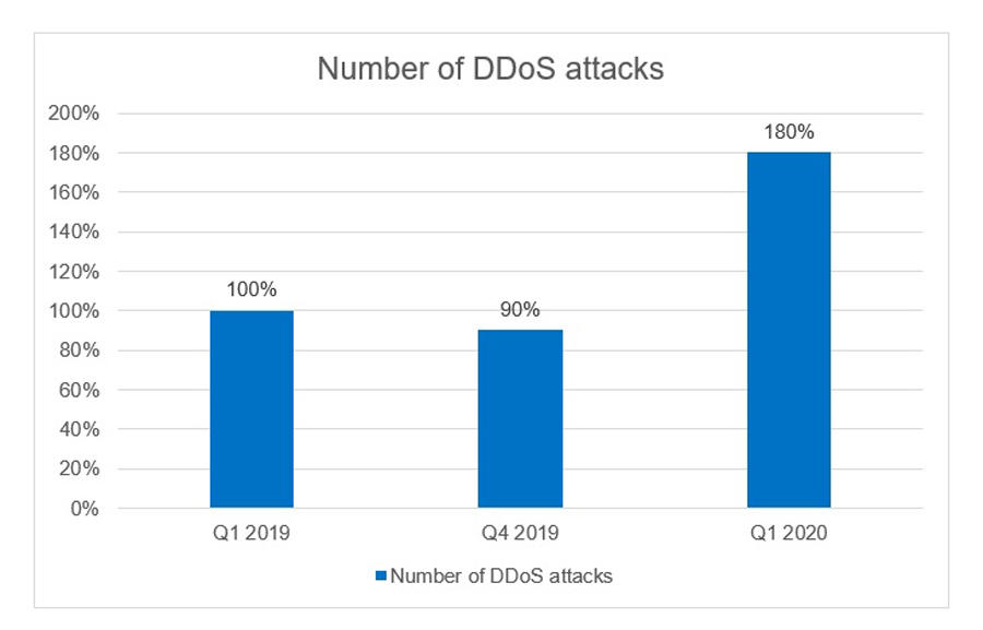 DDoS During the Coronavirus Pandemic: Number of Attacks on Educational and Administrational Web Resources Tripled in Q1 2020